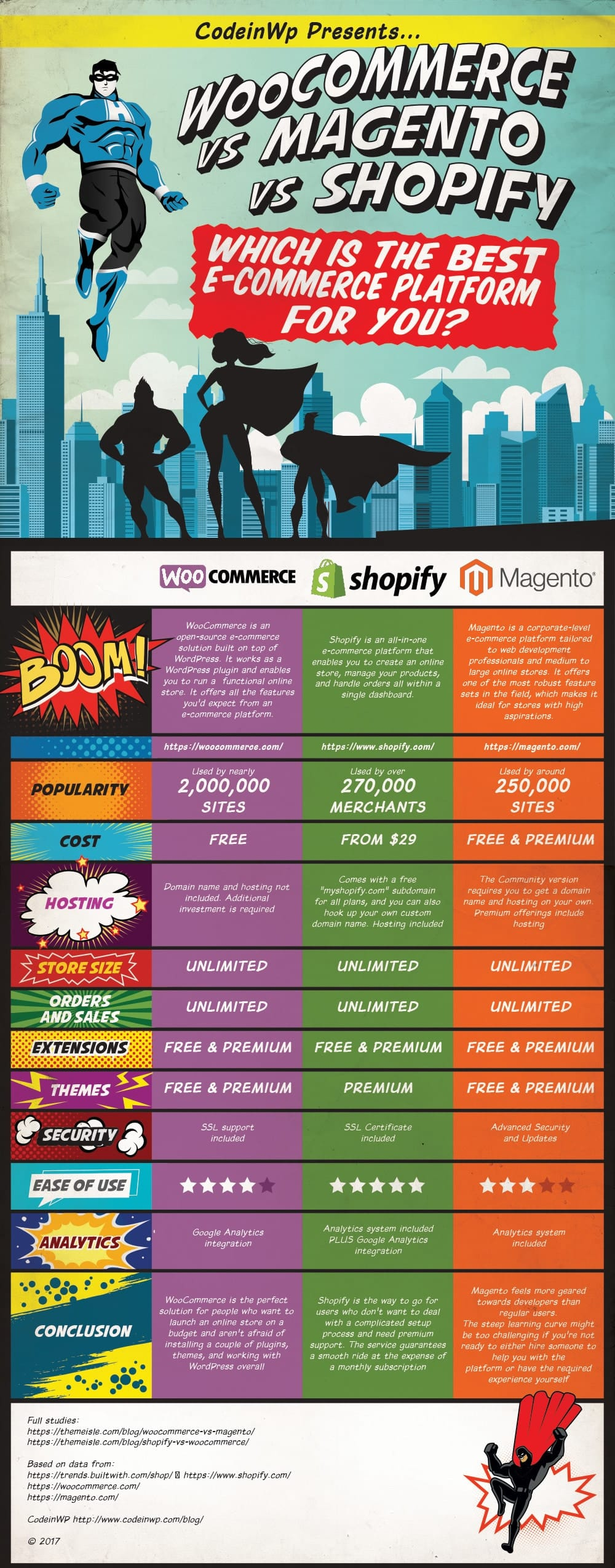 WooCommerce vs Magento vs Shopify Infographic