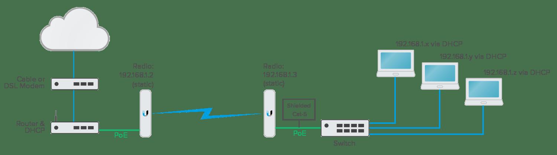 Point To Point Wireless Bridge Installation In Michigan